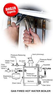 Gas Hot Water Boilers Repairs West Orange NJ