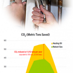 Oil to Gas Boiler Conversion